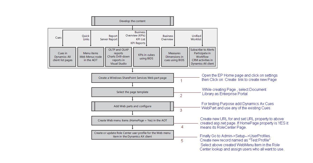 Microsoft Dynamics Ax: August 2010