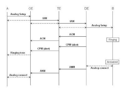 Telecom Tutorials by Samir Amberkar: SS7 (ISUP) - 7