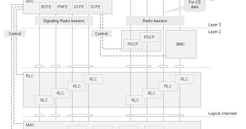 Telecom Tutorials by Samir Amberkar: UMTS (Radio access