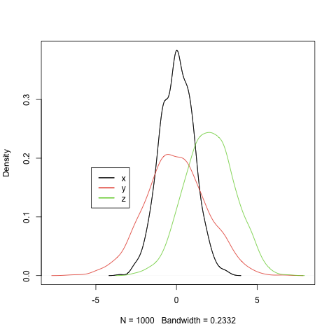 One R Tip A Day: Plotting two or more overlapping density