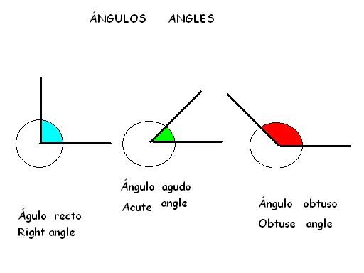 C.E.I.P San Miguel 3º de Primaria: Tipos de ángulos