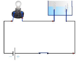animation electrolyse