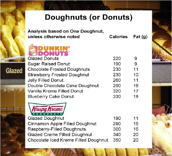 Donut Fat Content 118