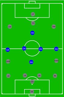 Taktik Bermain Sepak Bola : taktik, bermain, sepak, Batra, Taktik, Permainan, Sepak