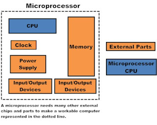 Microprocessor Projects