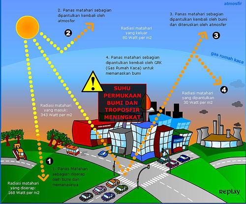 kesan pemanasan global, kebaikan dan keburukan pemanasan global, global warning, petanda bumi sudah kiamat