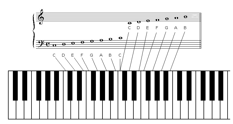 Really Easy Songs Learn Piano