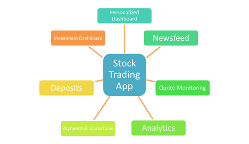 Features Free Stock Trading on-demand Mobile App