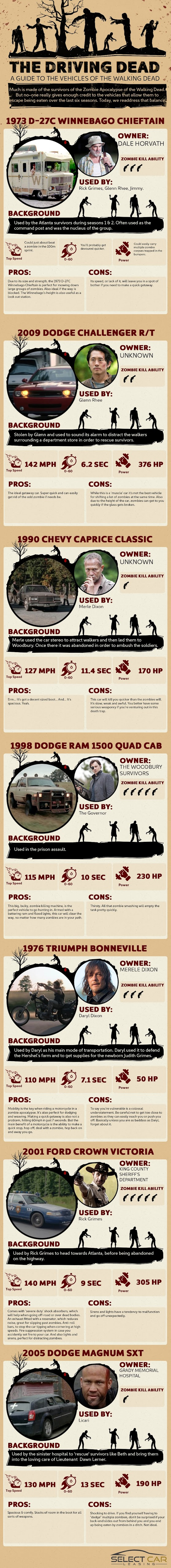 THE DRIVING DEAD - A GUIDE TO THE CARS SEEN IN THE WALKING DEAD