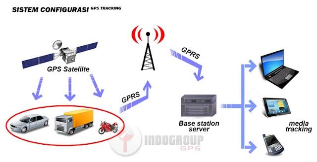cara kerja gps tracking