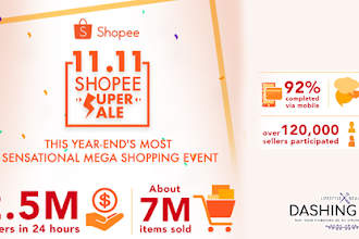 Shopee's 11.11 Super Christmas Sale got 2.5 million orders in just 24 hours