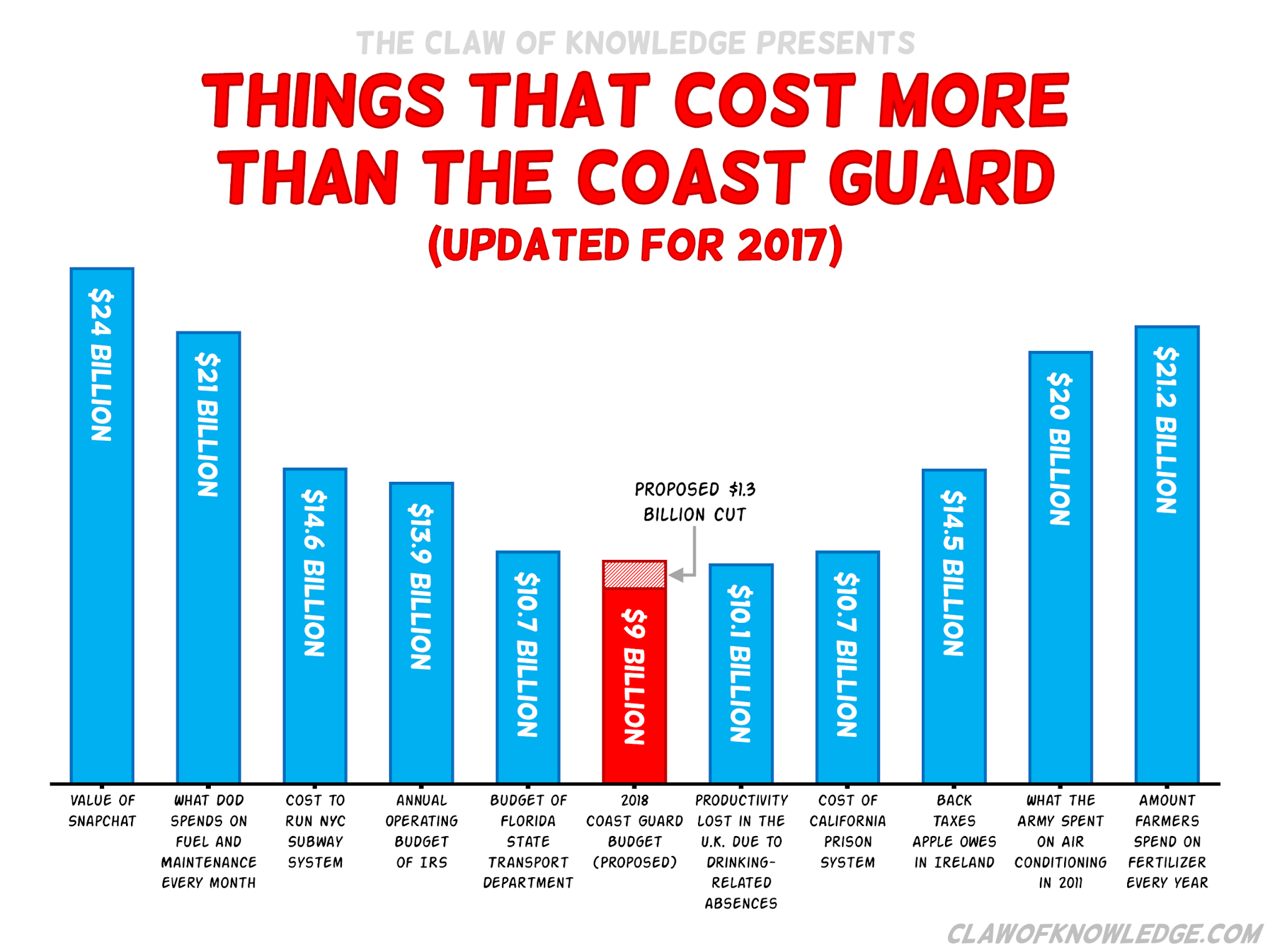 Graph showing how tiny the Coast Guard's budget is